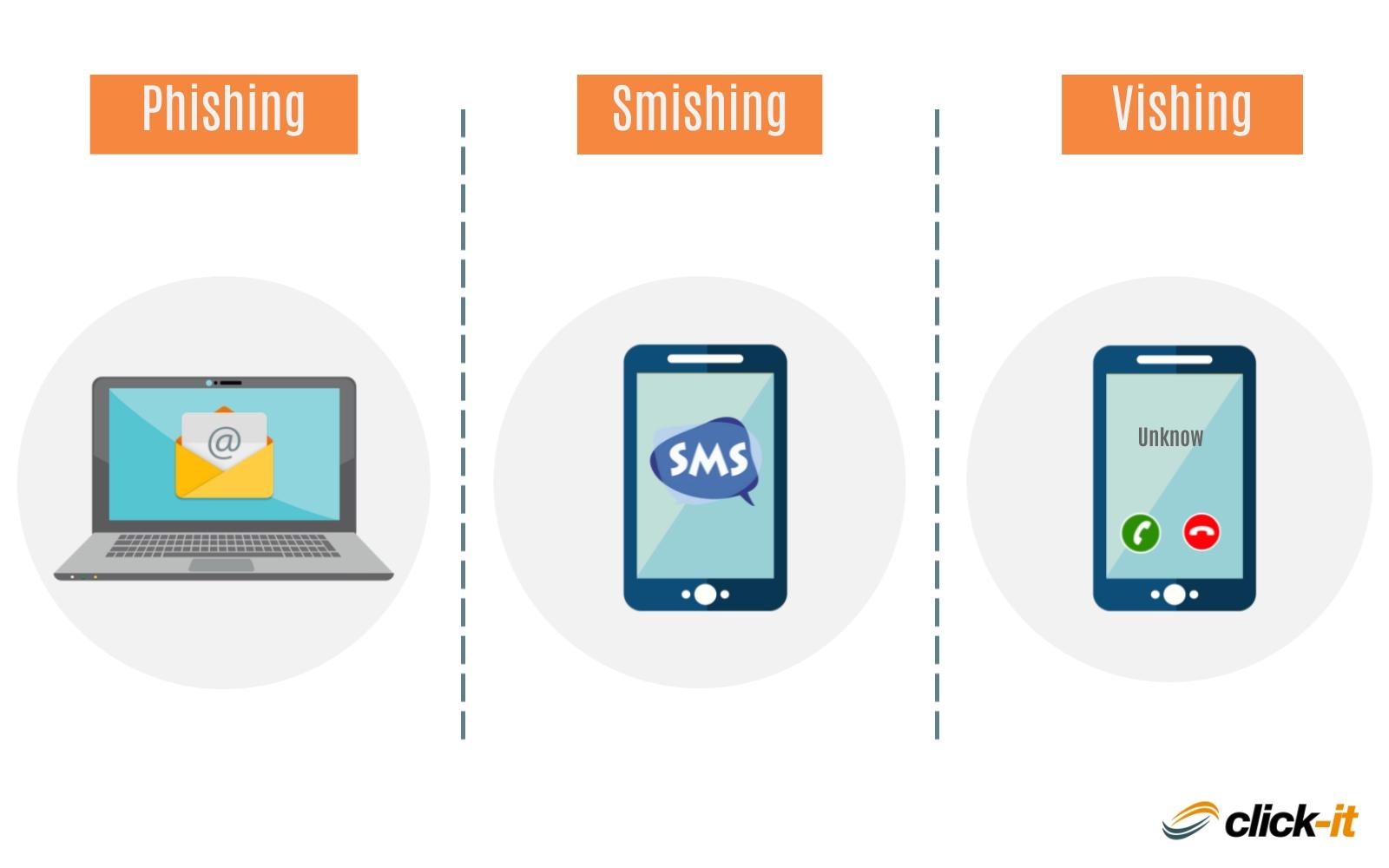 Enginyeria social: phishing, vishing i smishing