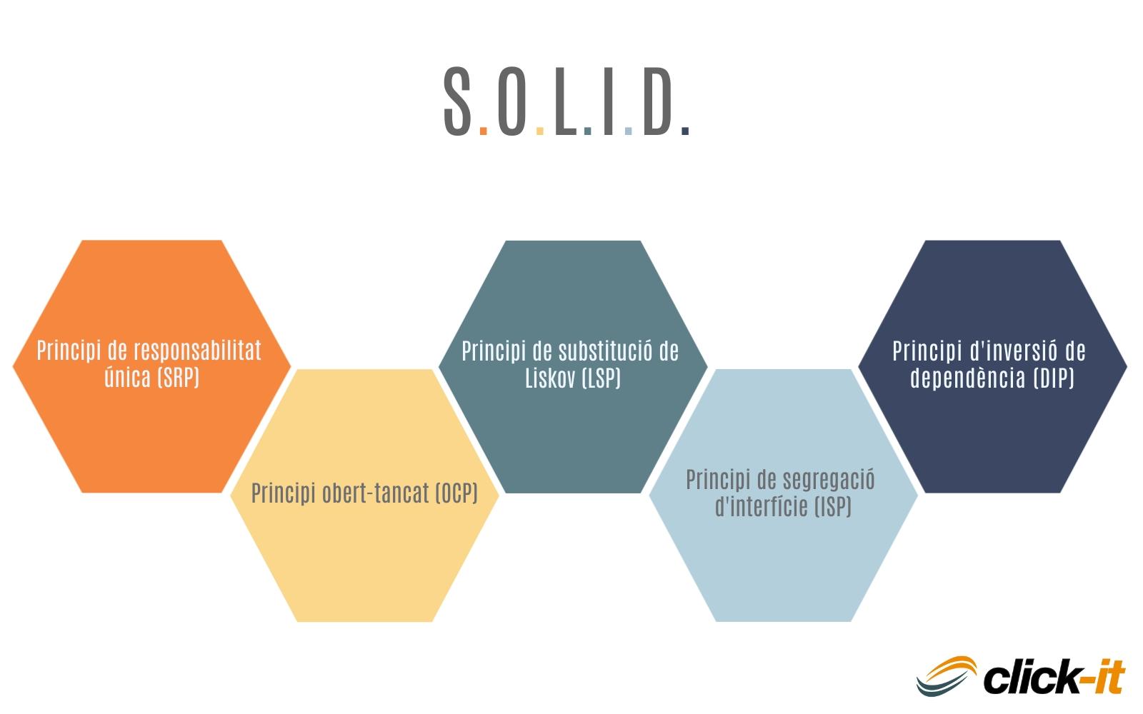 Principis SOLID