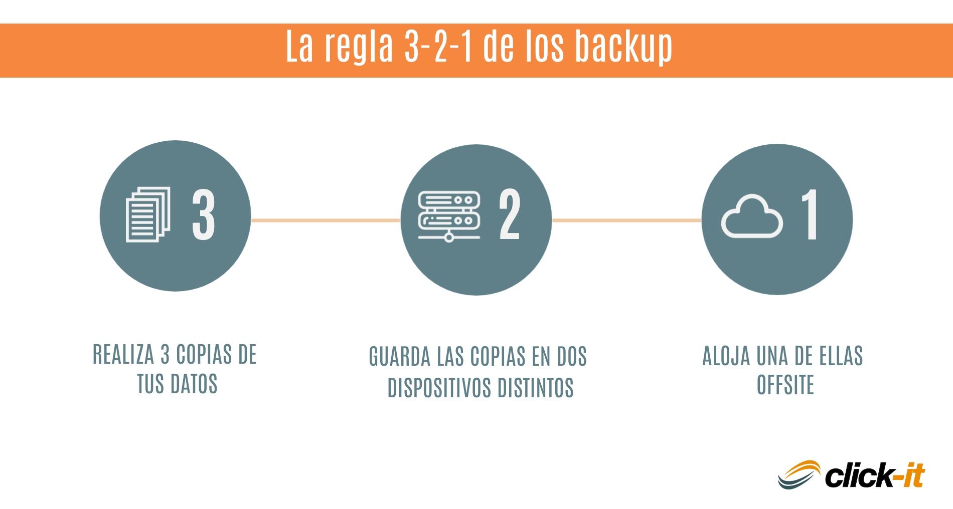 La regla 3-2-1 del backup